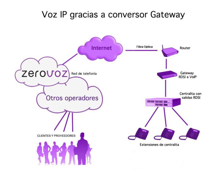 SIP trunk con gateway IP