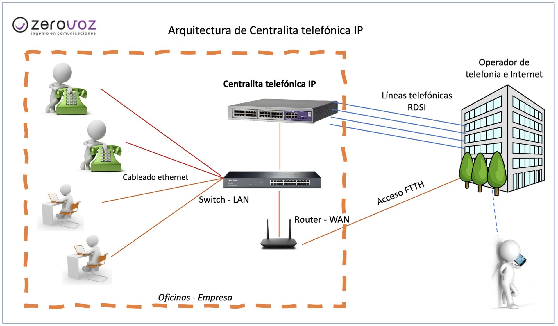 centralita_IP_onsite