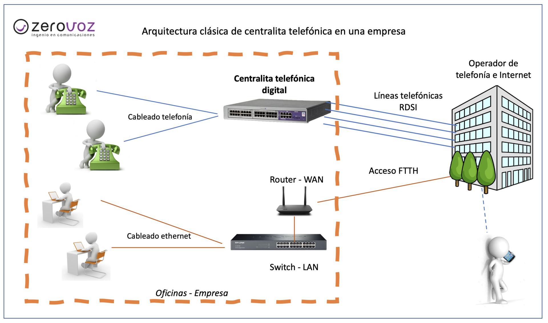 arquitectura_centralita_telefónica_digital