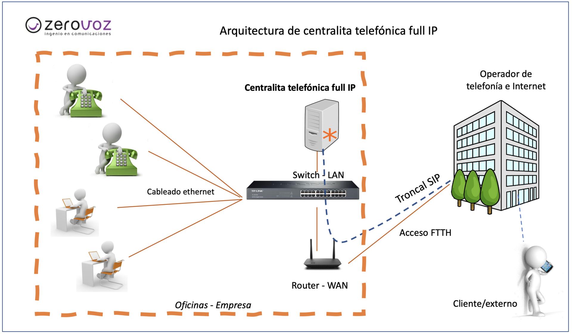 centralita_telefónica_full_IP_onsite